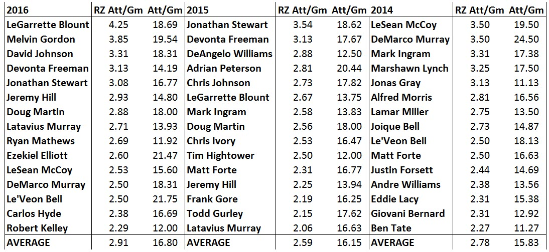 red-zone-rbs-by-season