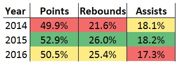 blake stat breakdown