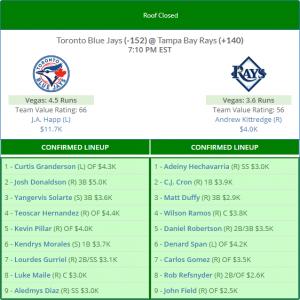 MLB Lineup Analysis 5/4: Solid Hitting Conditions at Yankee Stadium