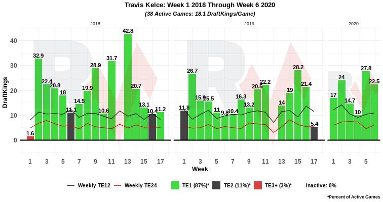Week 7 Fantasy Te Breakdown Travis Kelce Confirmed Good At Football