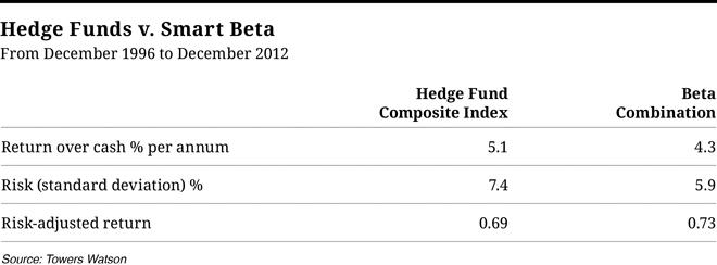 CIO915-ST-Chart-Hedge-Fund