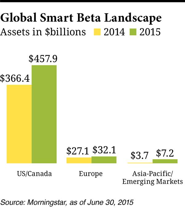CIO216-Chart-Global-Smart-Beta.jpg