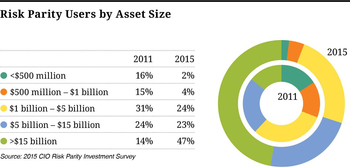 meketa investment group risk parity investing