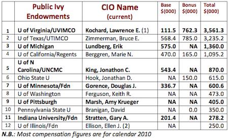 Image Result For Digital Risk Officer Salary