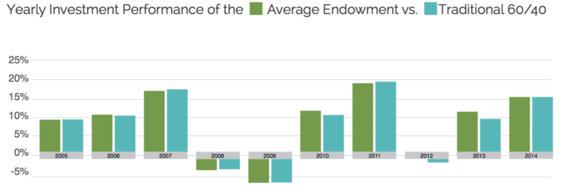 How To Fix the Endowment Model | Chief Investment Officer