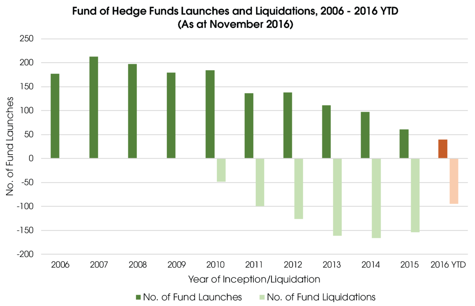 Preqin funds of hedge funds