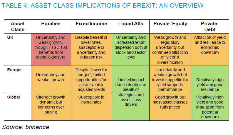 Brexit asset class implications. Source: bfinance