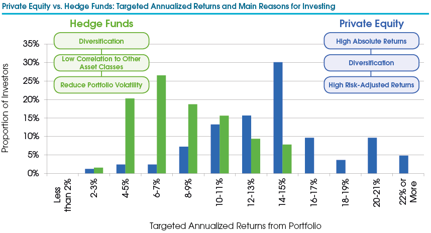 Private Equity vs  Hedge Funds: A Battle of Expectations