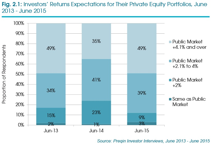 Investor expectations of private equity