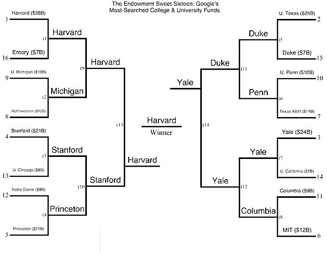 The Endowment Bracket: Harvard, Yale, and the Sweet Sixteen