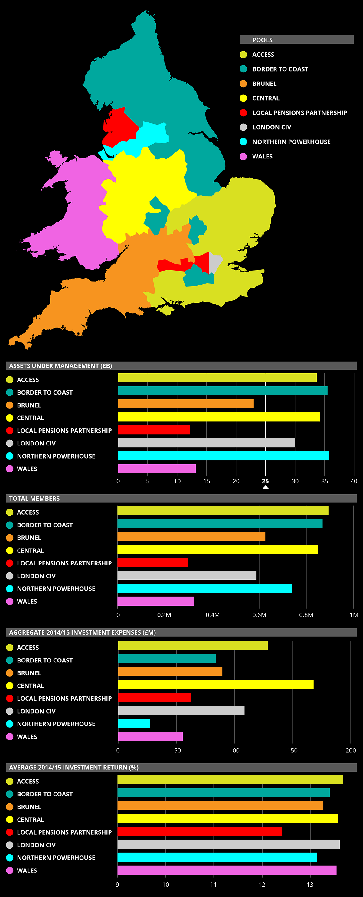 UK Public Pension Collaborations