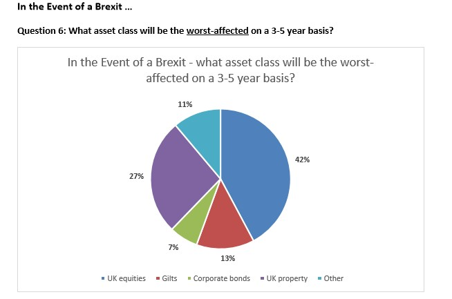 Asset class impact of Brexit (Source: Mallowstreet)