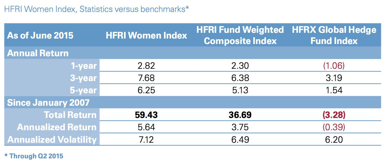 hedge fund women