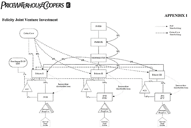 Canada Pension Giant, Future Fund Implicated in Tax Dodging