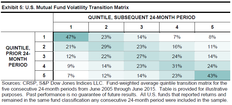 Fund volatility research