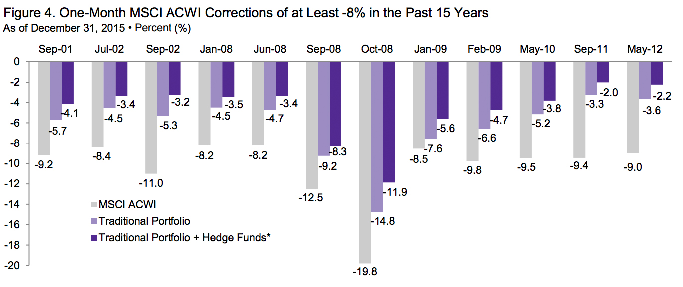 cambridge associates hedge funds report
