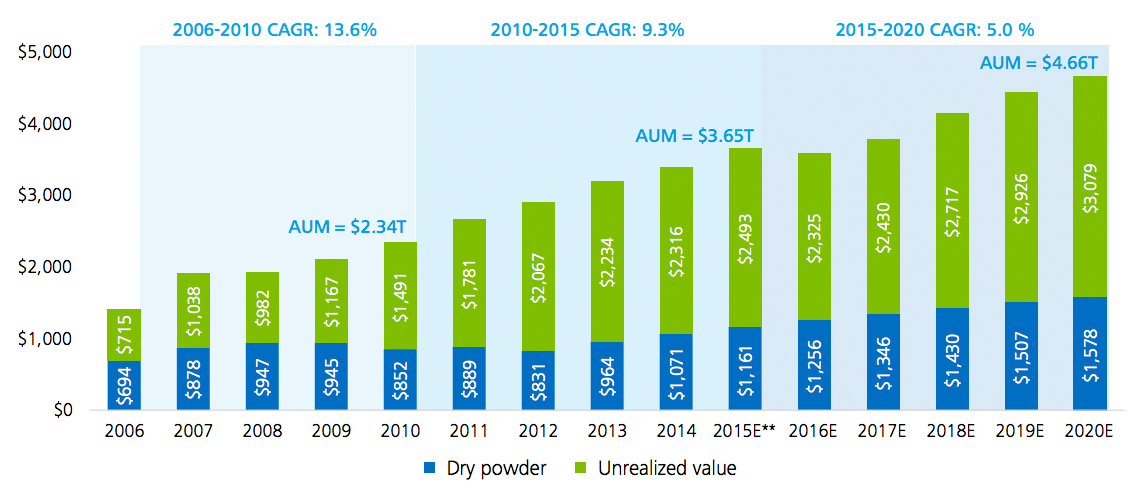 deloitte private equity dry powder