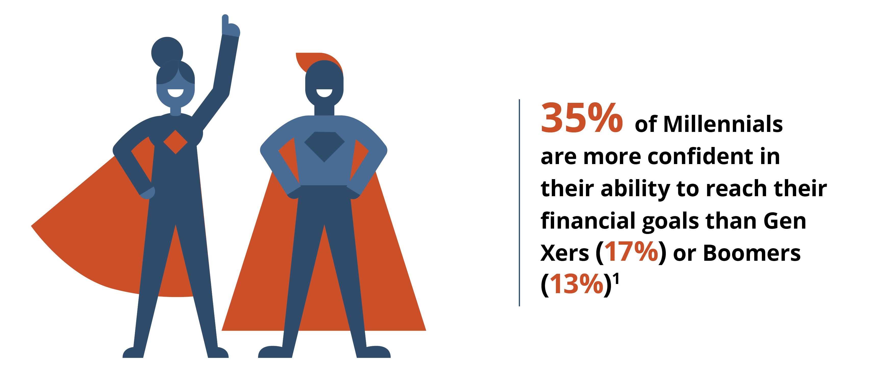 35% of Millennials are more confident in their ability to reach their financial goals than Gen Xers (17%) or Boomers (13%)