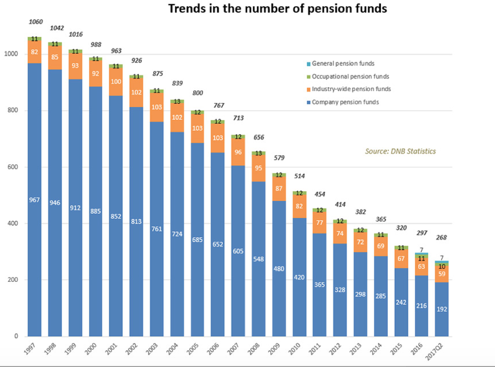 Dutch Pensions Continue To Dwindle From Consolidation | Chief Investment  Officer