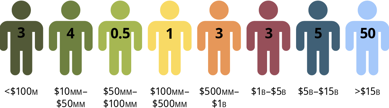 Size of Investment Staff by Investable Portfolio Size