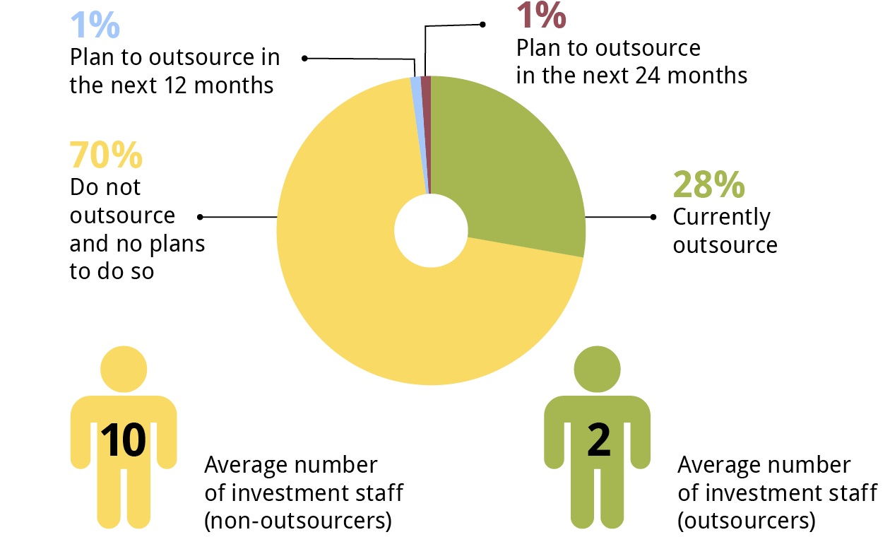 Outsourcing Situation: All Respondents