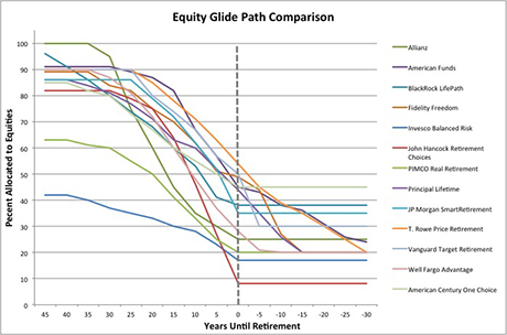 Ken Hoffman byline TDF equity glide path comparison