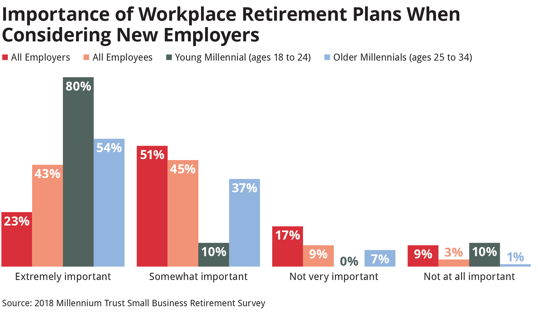 Millennial Misconceptions: Younger Workers Prioritize Retirement