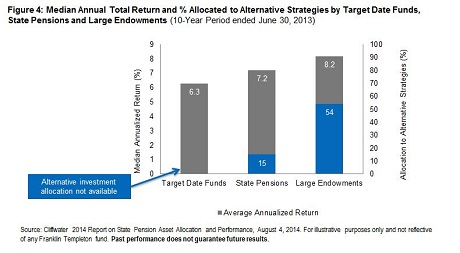 alternatives allocation and returns