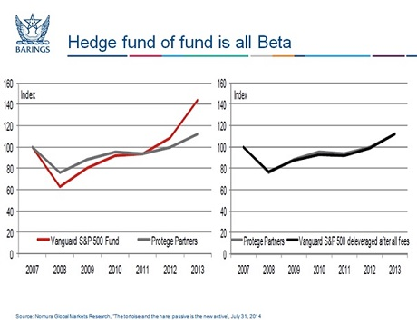 Baring byline hedge fund chart
