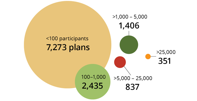 DB plans by number of participants
