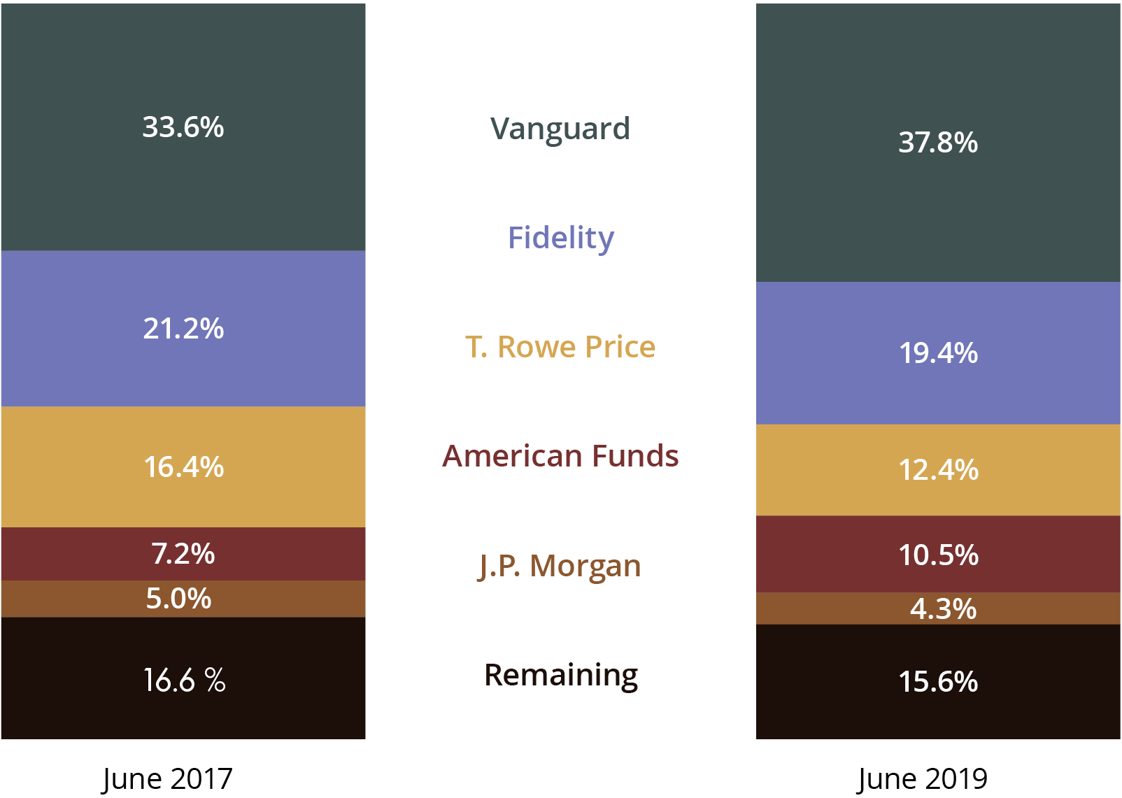 Market Share of Top 5 vs. Remaining Target-Date Mutual Funds