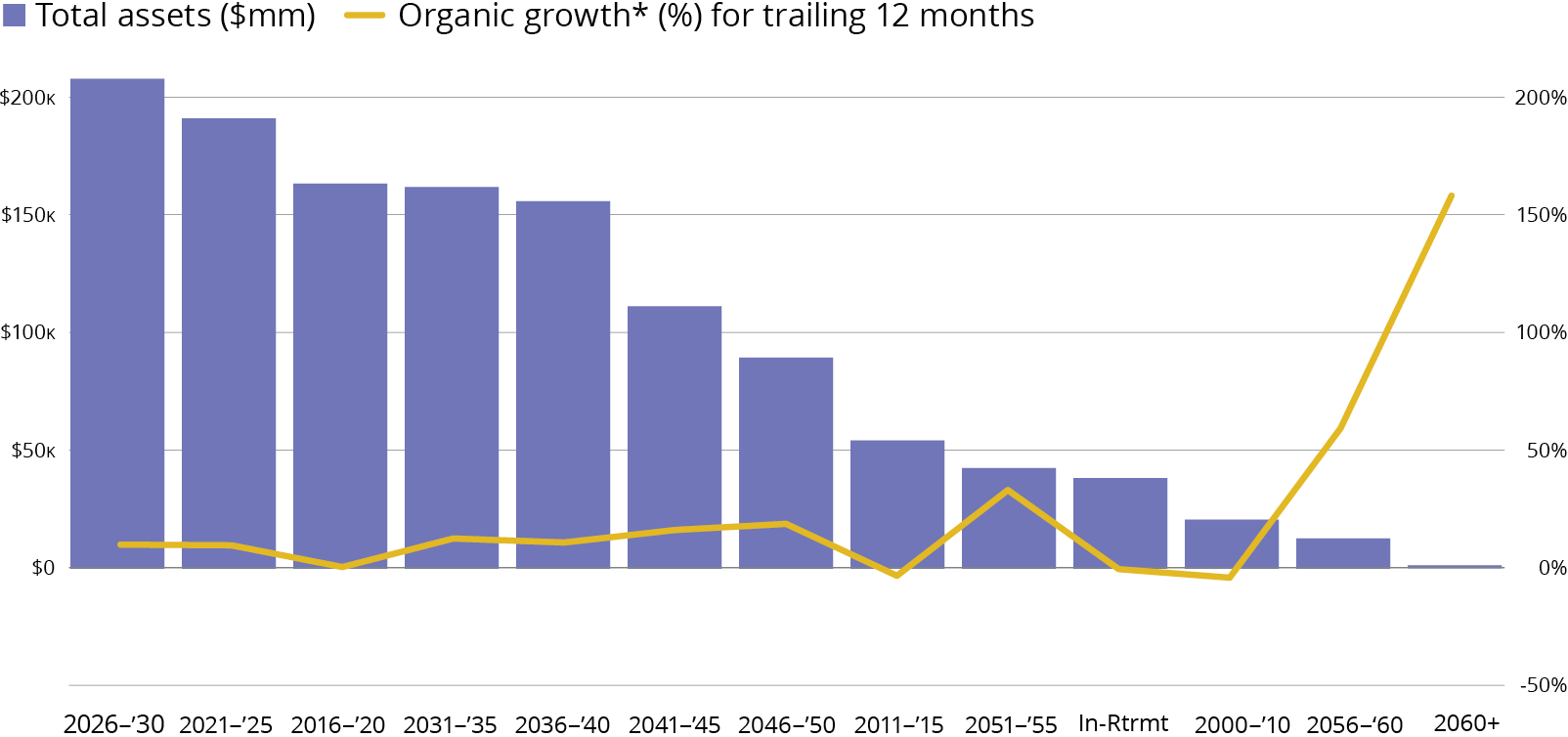 Target-Date Fund Organic Growth, by Objective