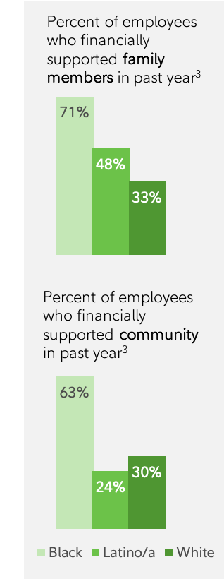 Taking a more inclusive approach to financial wellness