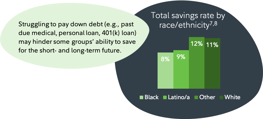 Taking a closer look reveals differences by race and ethnicity in some—but not all—areas of financial wellness