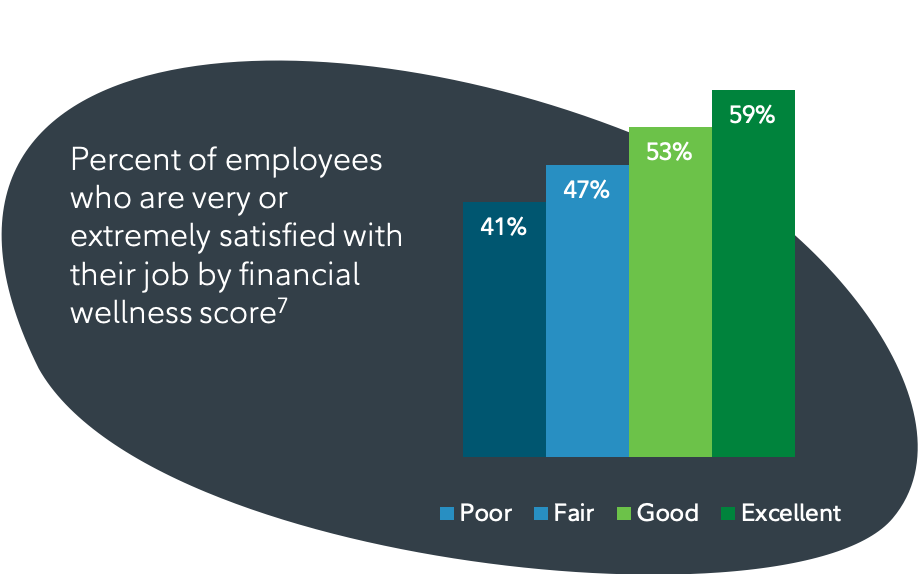 Equitable financial wellness solutions can result in a more satisfied and productive workforce