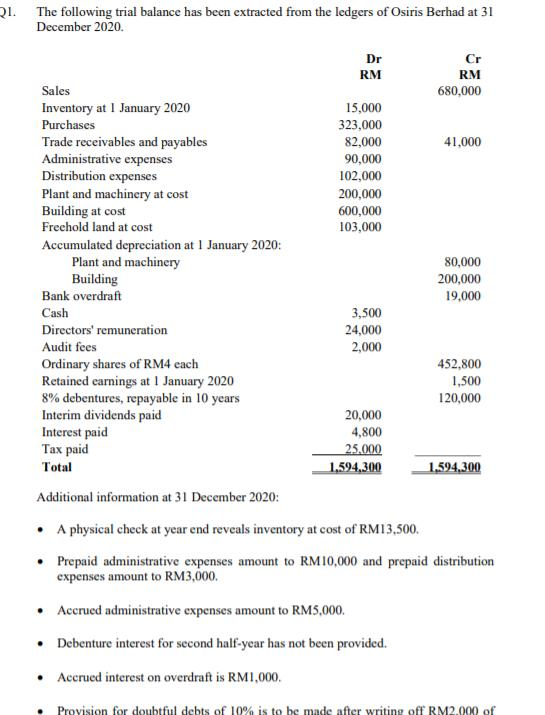 21. The following trial balance has been extracted from the ledgers of Osiris Berhad at 31 December 2020 Dr Cr RM RM Sales 68