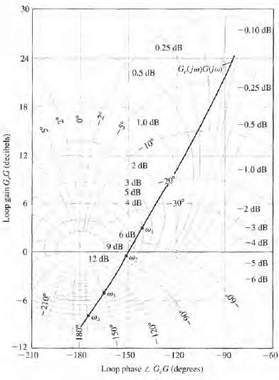 A Nichols chart is given in Figure E9.14 for a