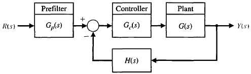 The non unity feedback control system shown in Figure E10.18