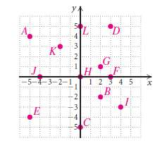 Use this graph for Exercised 1 and 2. (a) Find the