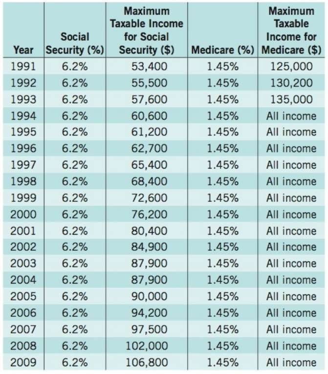 In 1991, Social Security and Medicare taxes were itemized separately