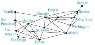 For each of the directed graphs in Exercises 18-23 of