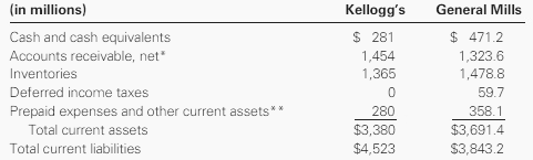 The following information was summarized from the balance sheets included