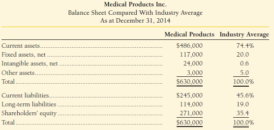Top managers of Medical Products Inc. have asked for your