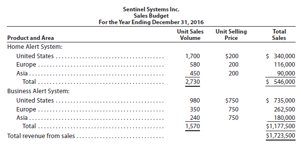 Sentinel Systems Inc. prepared the following sales budget for 2016: At