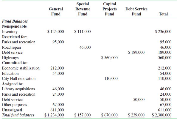 The following is from the governmental funds balance sheet section