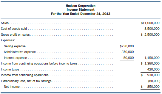 The following condensed financial statements for Hudson Corporation were prepared