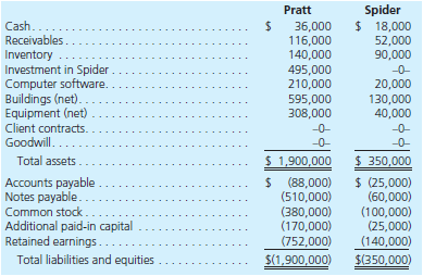 Pratt Company acquired all of Spider, Inc.'s outstanding shares on