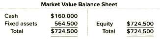 The balance sheet for Throwing Copper, Inc., is shown here