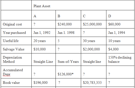 The following data relate to the Plant Asset account of