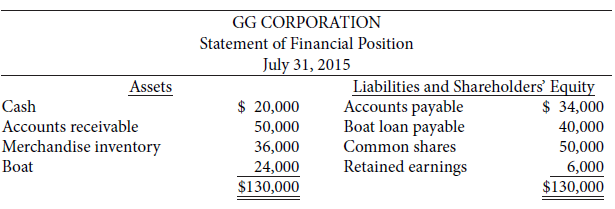 GG Corporation, a private corporation, was formed on July 1,